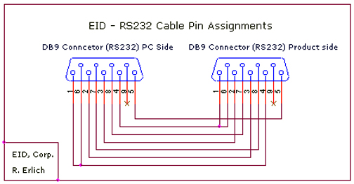 EID RS232 Cable