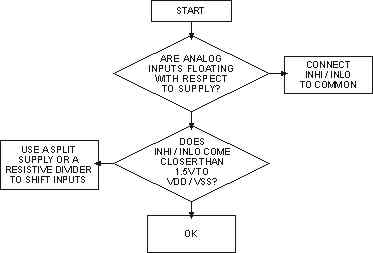 Diagnostic flow diagram